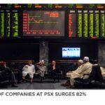 Profit of companies at PSX surges 82%