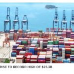 Exports rise to record high of $25.3b