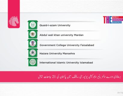 21 universities from Pakistan made it to the top 1000 in Times Higher Education World University ranking 2022.